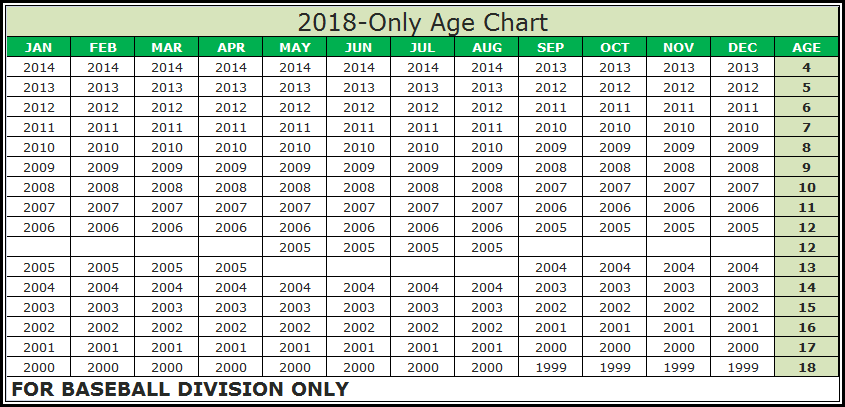 Image result for little league age chart